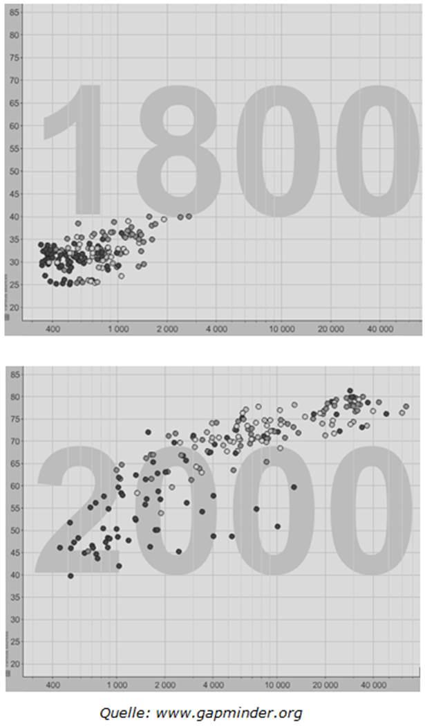 Gapminder Grafik