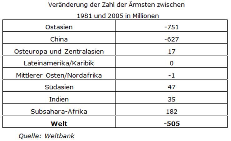 Veränderung der Zahl der Ärmsten